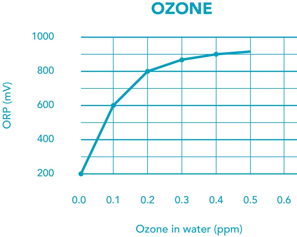 orp chlorine relationship