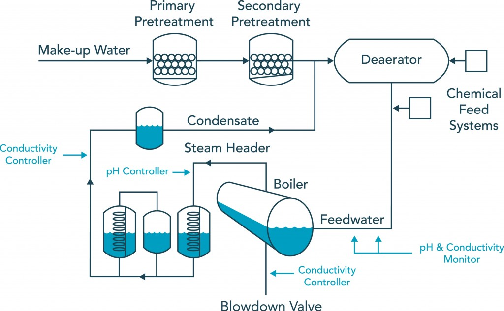 Boiler Water Treatment | Sensors for Process Control | Sensorex