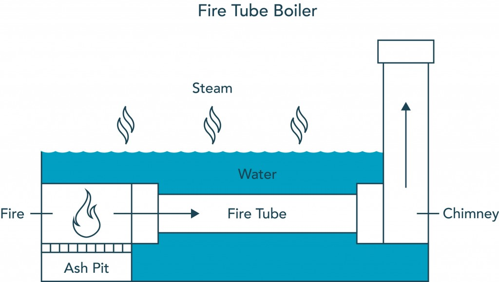 Fire Water Boiler ~ Boiler water treatment sensors for process control