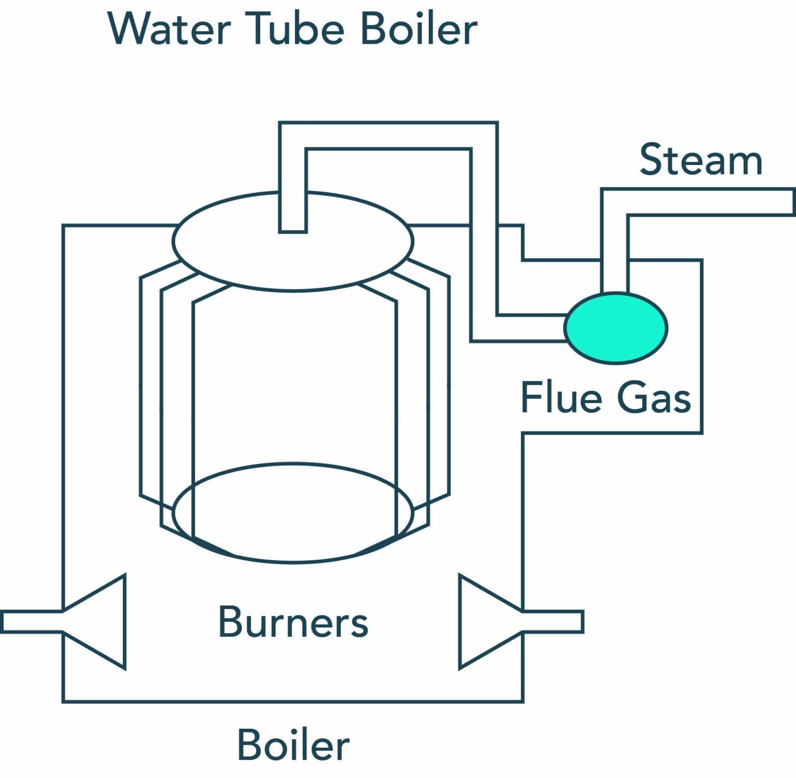 Water Tube Boiler - Sensorex