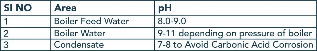 pH Boiler Water