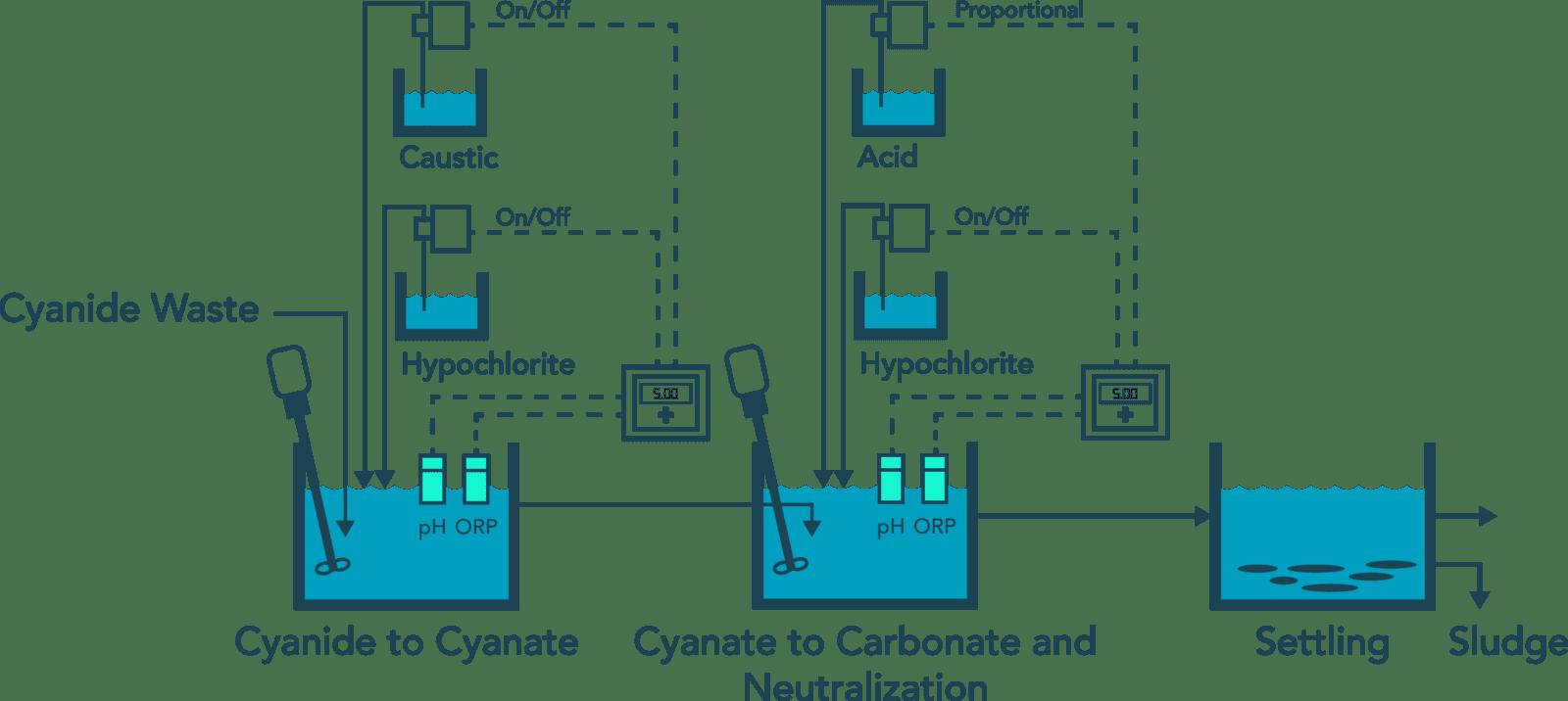 氰化物废水处理