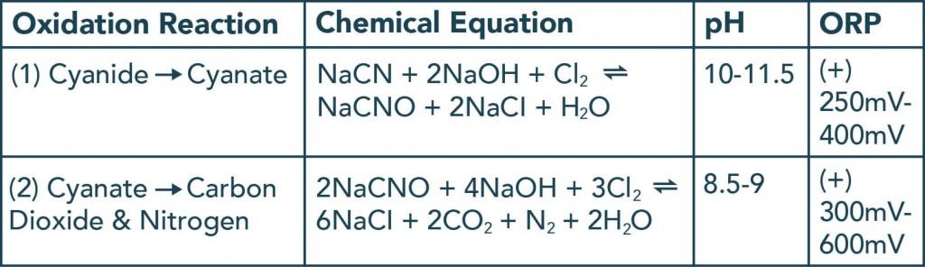 氰化物氧化成氰酸盐