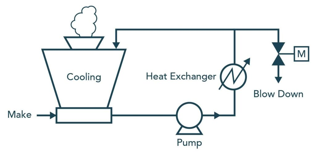Water Treatment for Cooling Towers