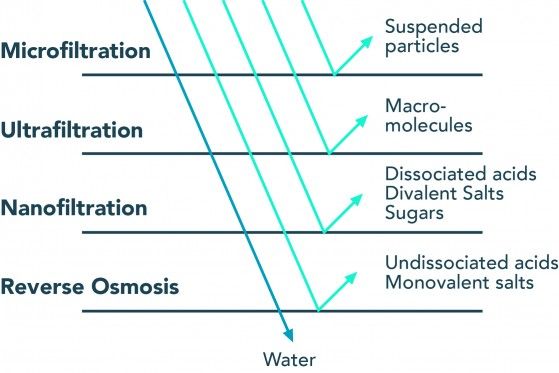 Reverse Osmosis Water Treatment Monitoring Sensorex