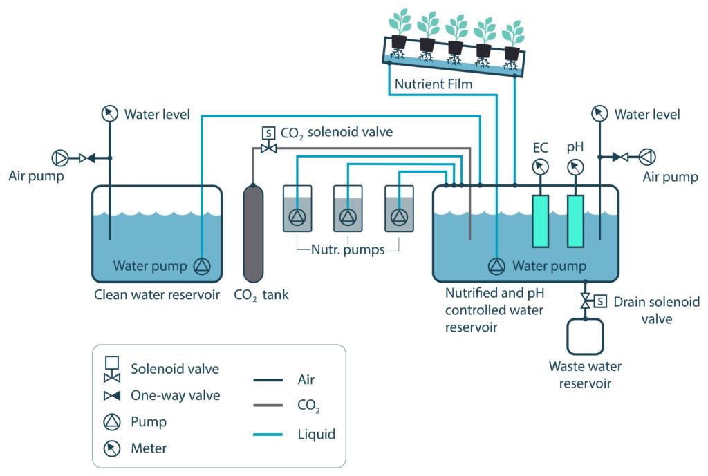 Hydroponics Water Treatment Monitoring | Sensorex