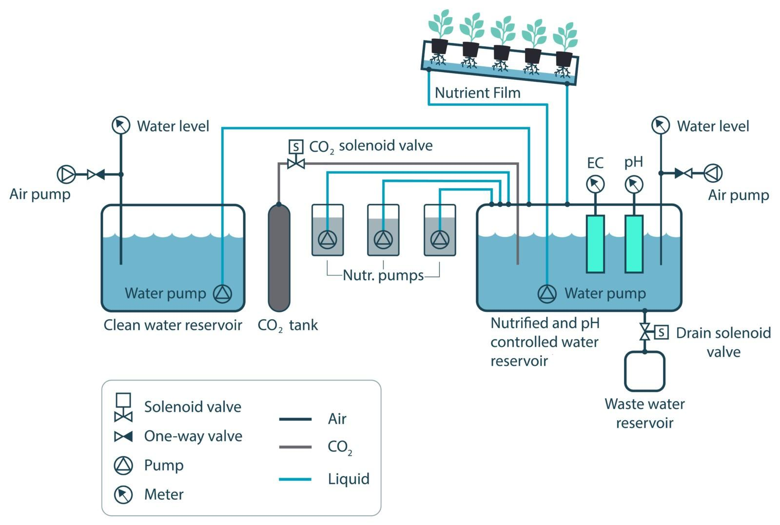 Hydroponic System Design Final 80 Sensorex