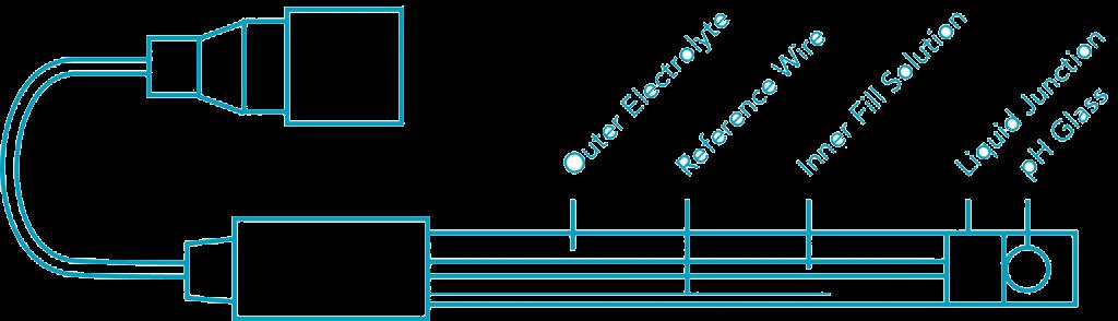 combination pH sensors