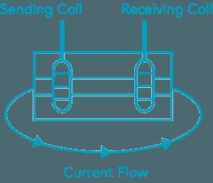 TDS / Conductivity Measurement   Sensorex