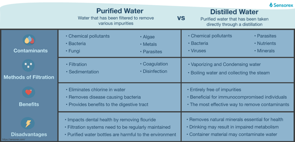 purified vs distilled water comparison inforgraphic