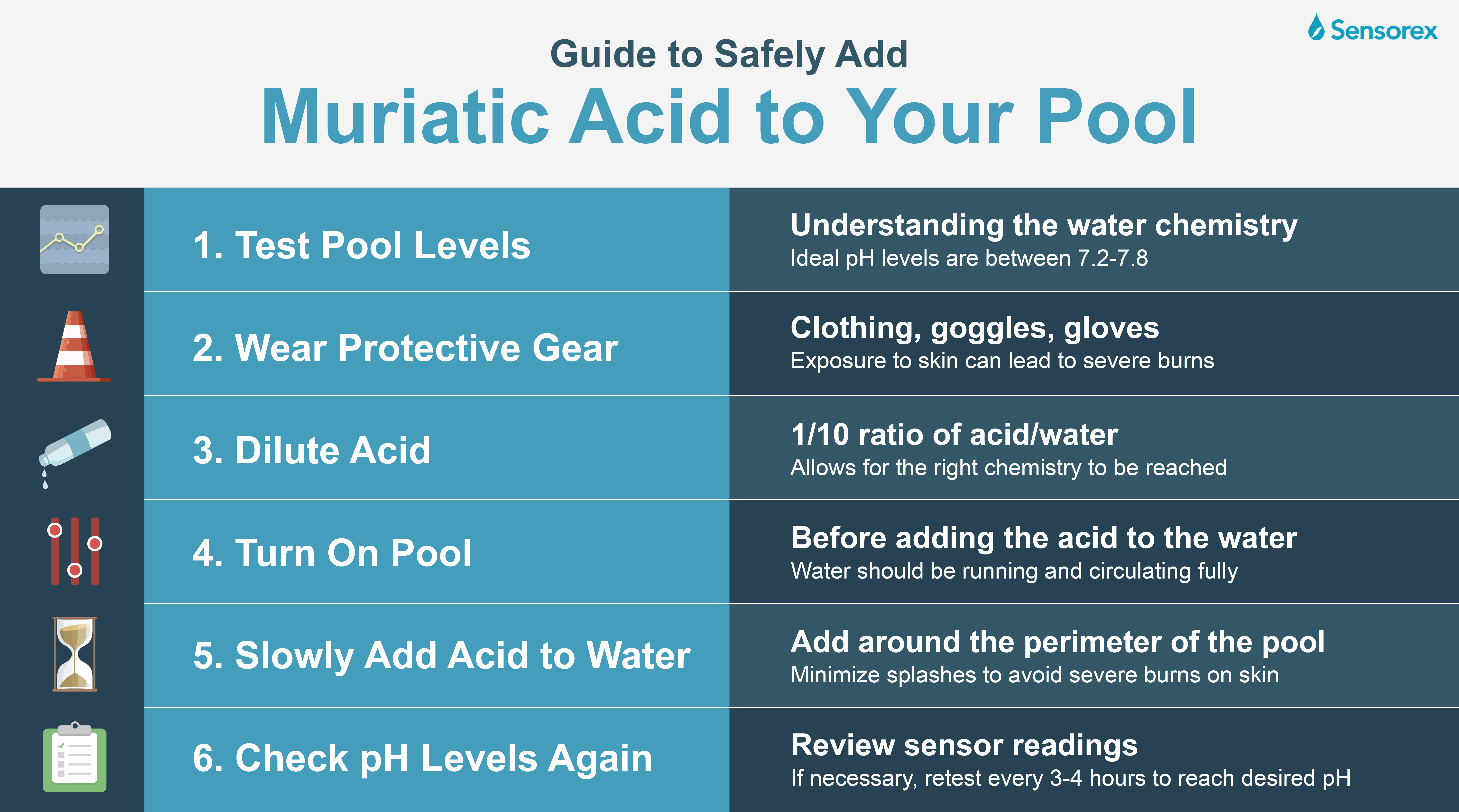 Guide to Safely Add Muriatic Acid to Your Pool Infographic